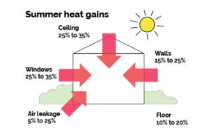 summer heat gains
