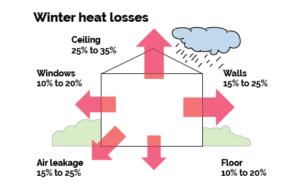 winter heat loss